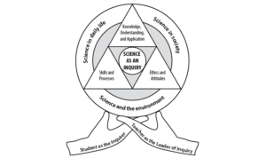 Science as an inquiry icon